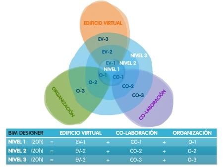 esquema ESTRUCTURA CURSOS BIM DESIGNER con tabla copia